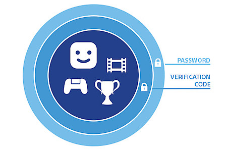 2-Step Verification - Password/Verification Code Image
