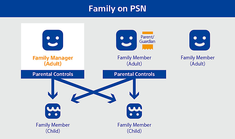 Family - PlayStation