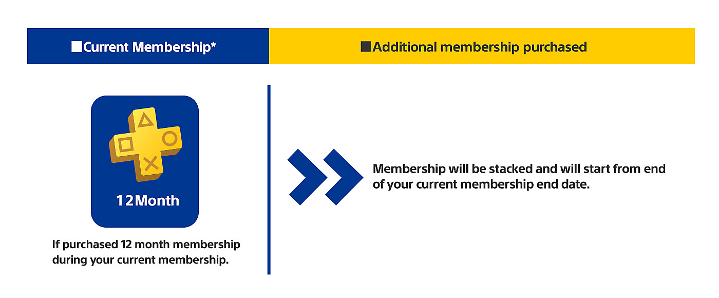 Current Membership: If purchased 12 month membership  during your current membership. Additional membership purchased: Membership will be stacked and will start from end  of your current membership end date.
